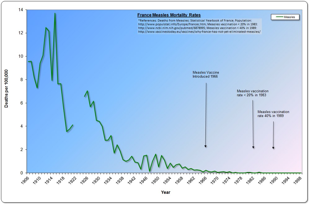 France measles mortality 1906-1999
