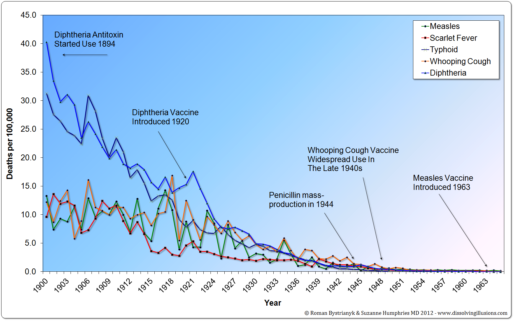 United States mortality rates from various infectious diseases from 1900 to 1965