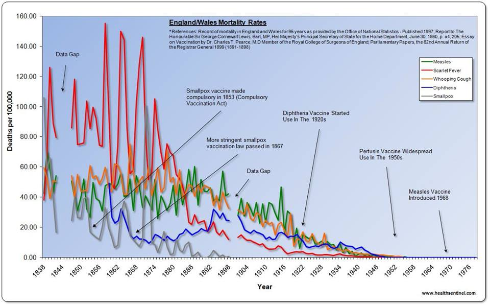 England and Wales mortality for measles, scarlet fever, whooping cough (pertussis), diphtheria and smallpox (there was no vaccine for scarlet fever)