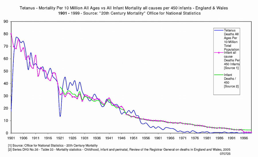 Tetanus mortality England and Wales 1901 to 1999. Vaccine widespread in late 1940s.