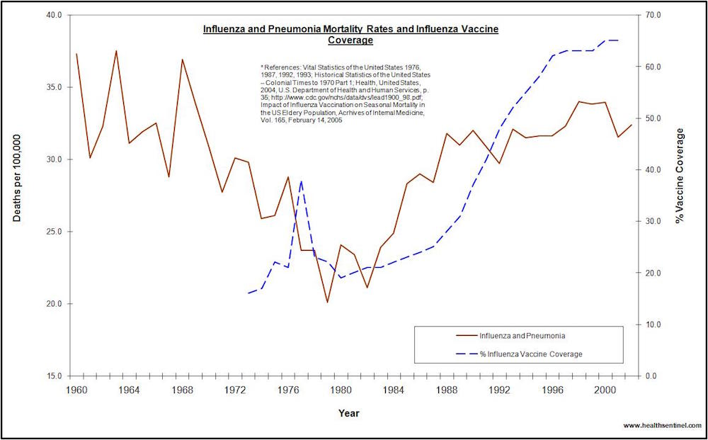 US influenza and pneumonia mortality rates 1960 to 2002, with vaccine coverage