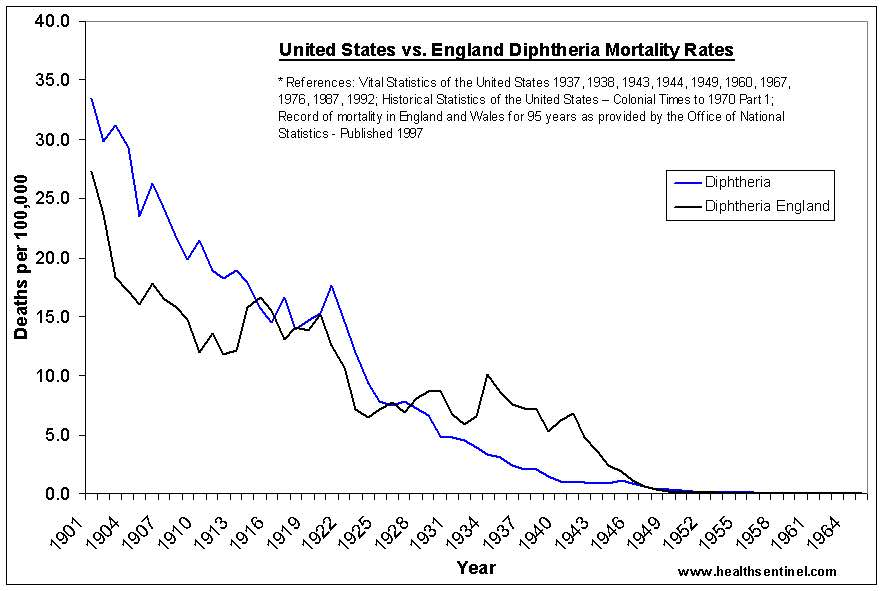 Diphtheria mortality, UK vs USA