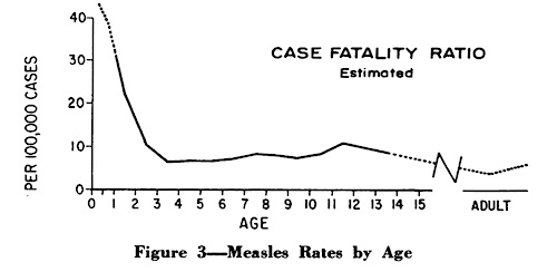 Langmuir case-fatality ratio