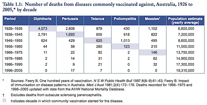 Table 1.1 Diseases in Australia