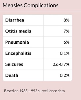 complications rates measles