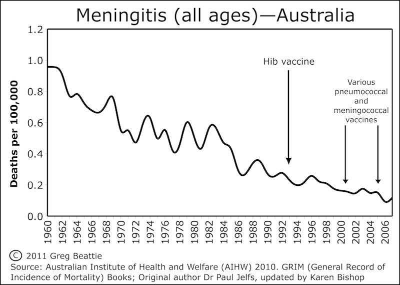 Meningitis all ages in Australia, 1960 to 2007